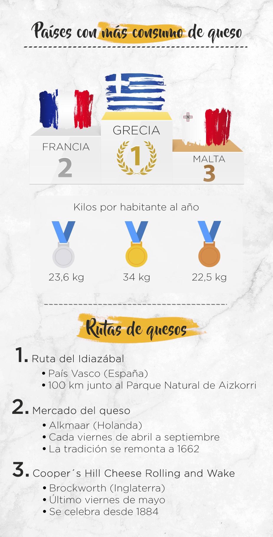 Infografía en la que se muestra en que países se consume más queso